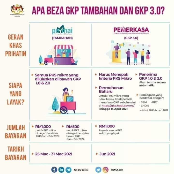 GKP 3.0